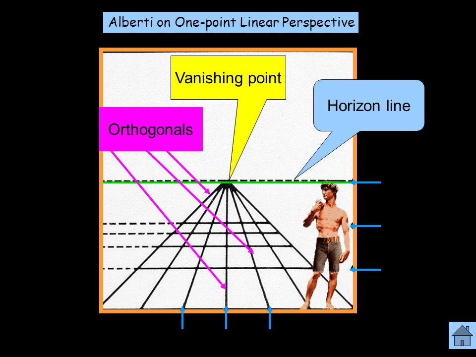 Alberti on One-point Linear Perspective Orthogonals Vanishing point Horizon line