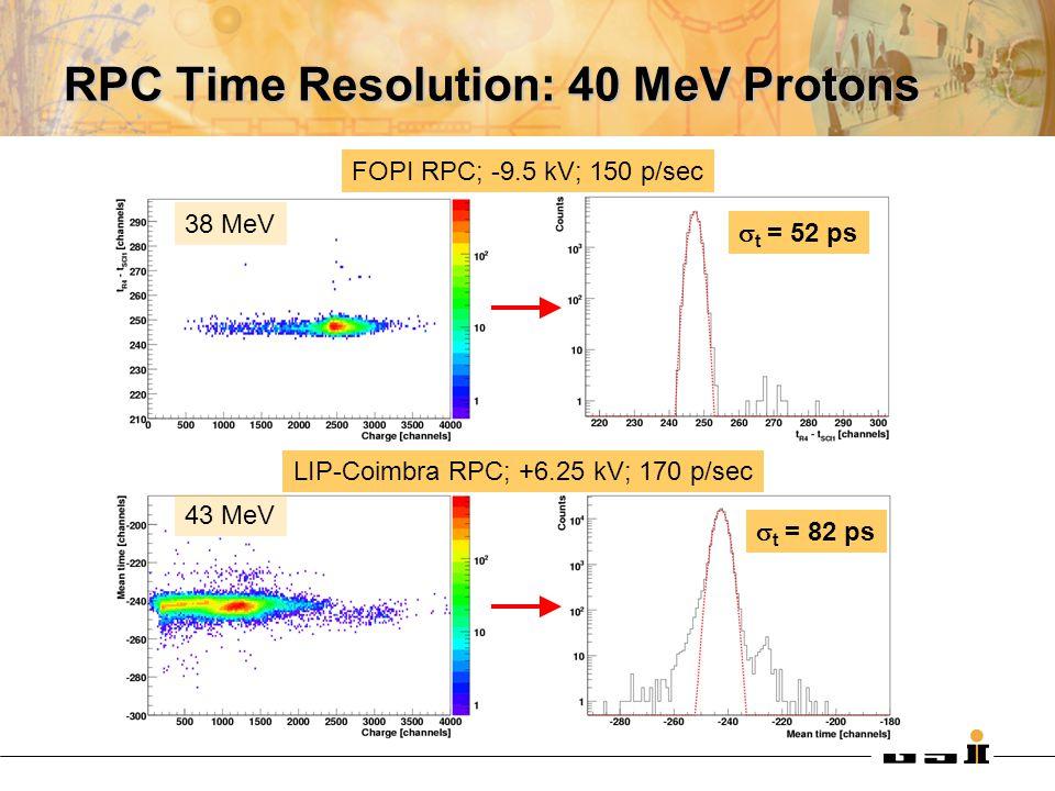 RPC Time Resolution: 40 MeV Protons  t = 52 ps FOPI RPC; -9.5 kV; 150 p/sec 38 MeV 43 MeV  t = 82 ps LIP-Coimbra RPC; +6.25 kV; 170 p/sec
