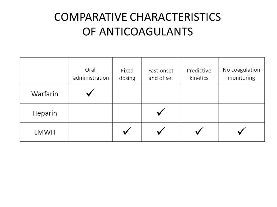 COMPARATIVE CHARACTERISTICS OF ANTICOAGULANTS Oral administration Fixed dosing Fast onset and offset Predictive kinetics No coagulation monitoring Warfarin Heparin LMWH