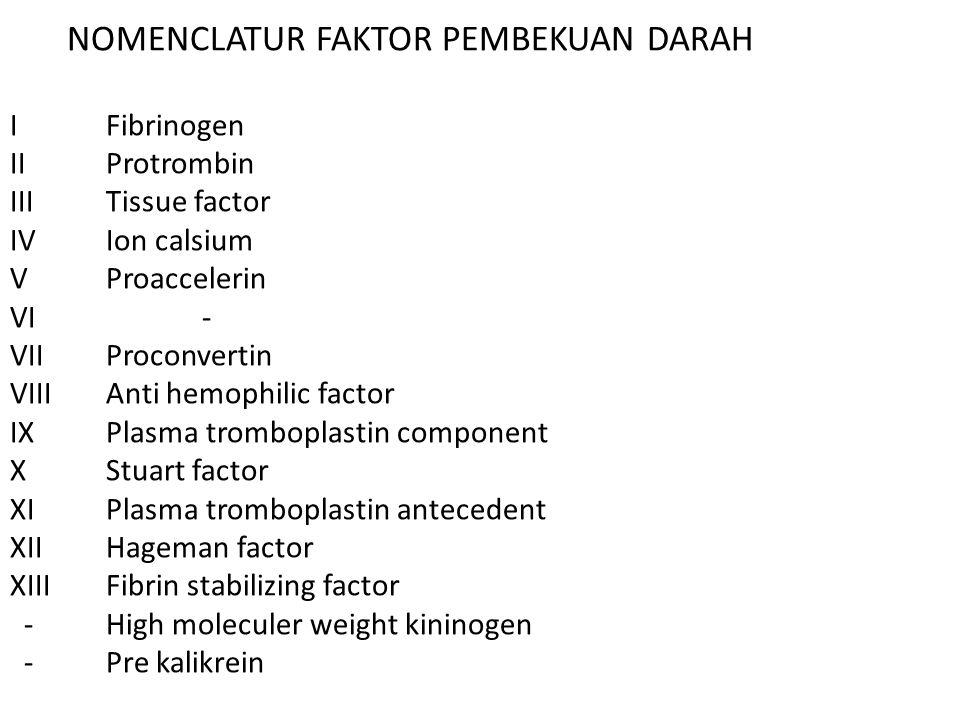 NOMENCLATUR FAKTOR PEMBEKUAN DARAH IFibrinogen IIProtrombin IIITissue factor IVIon calsium VProaccelerin VI- VIIProconvertin VIIIAnti hemophilic factor IXPlasma tromboplastin component XStuart factor XIPlasma tromboplastin antecedent XIIHageman factor XIIIFibrin stabilizing factor -High moleculer weight kininogen -Pre kalikrein