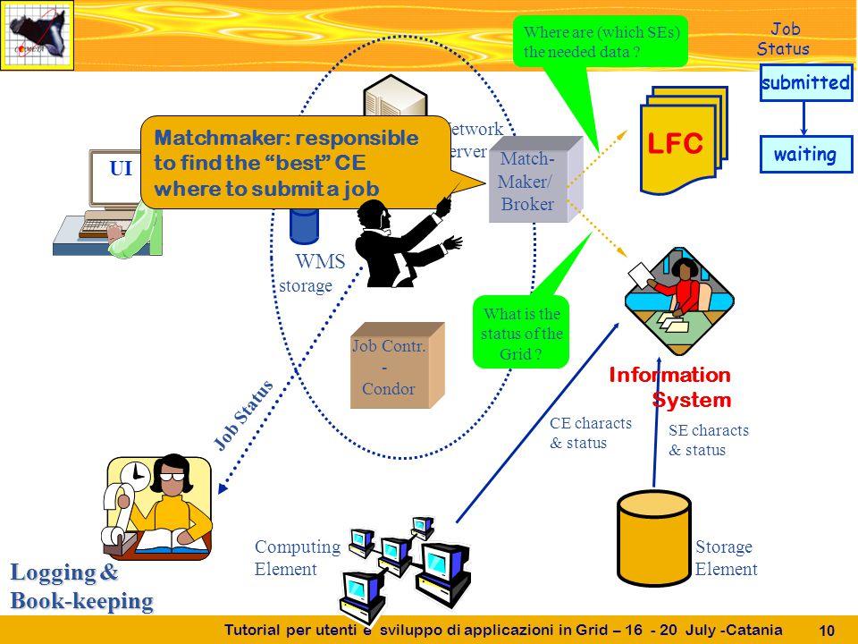 Tutorial per utenti e sviluppo di applicazioni in Grid – 16 - 20 July -Catania 10 Network Server UI Job Contr.