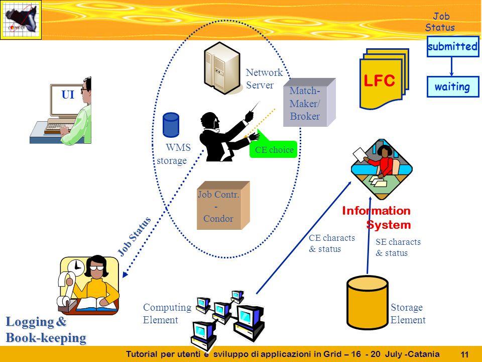 Tutorial per utenti e sviluppo di applicazioni in Grid – 16 - 20 July -Catania 11 UI Job Contr.