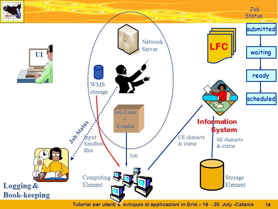 Tutorial per utenti e sviluppo di applicazioni in Grid – 16 - 20 July -Catania 14 UI Job Contr.