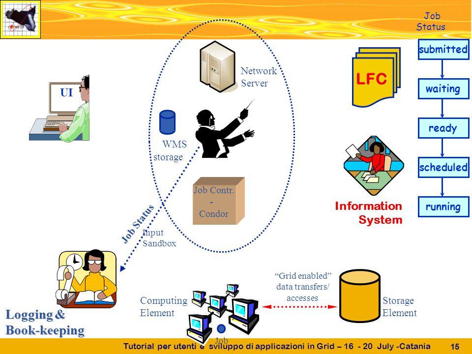 Tutorial per utenti e sviluppo di applicazioni in Grid – 16 - 20 July -Catania 15 UI Job Contr.