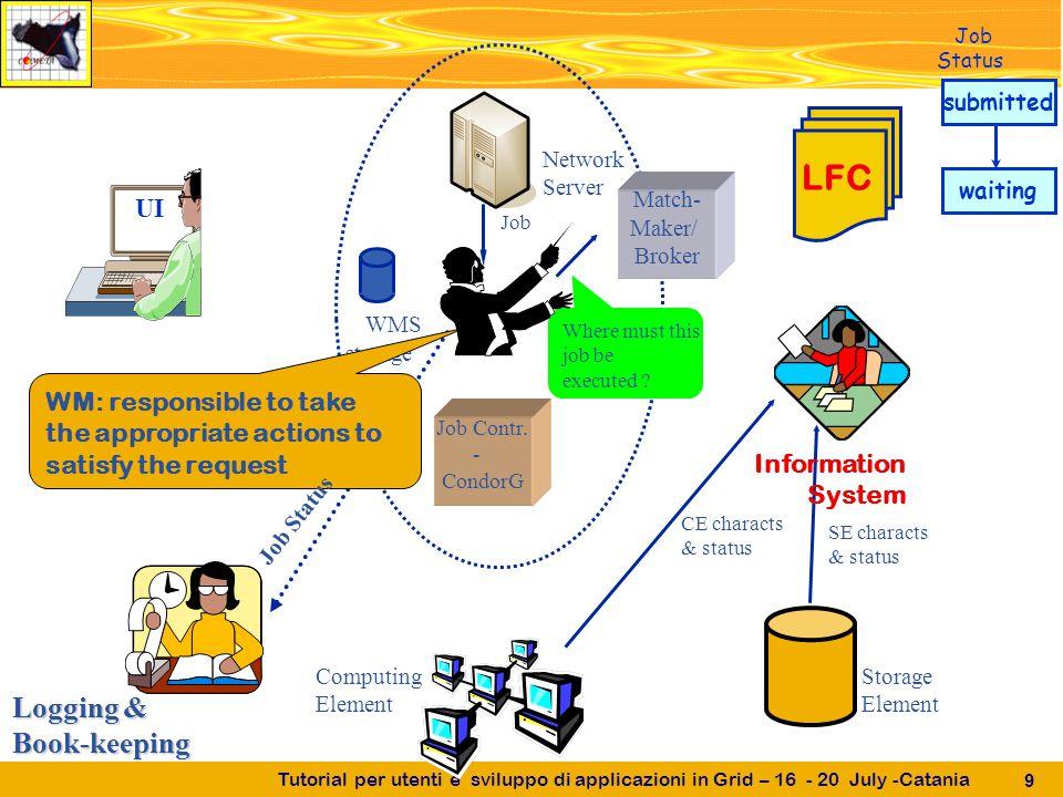 Tutorial per utenti e sviluppo di applicazioni in Grid – 16 - 20 July -Catania 9 Logging & Book-keeping UI Job Contr.