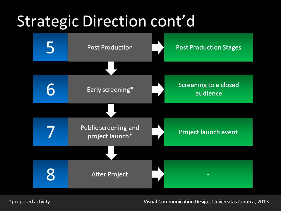 Visual Communication Design, Universitas Ciputra, 2013 Strategic Direction cont'd Post Production 5 Post Production Stages Public screening and project launch* 7 Project launch event After Project 8 - Early screening* 6 Screening to a closed audience *proposed activity