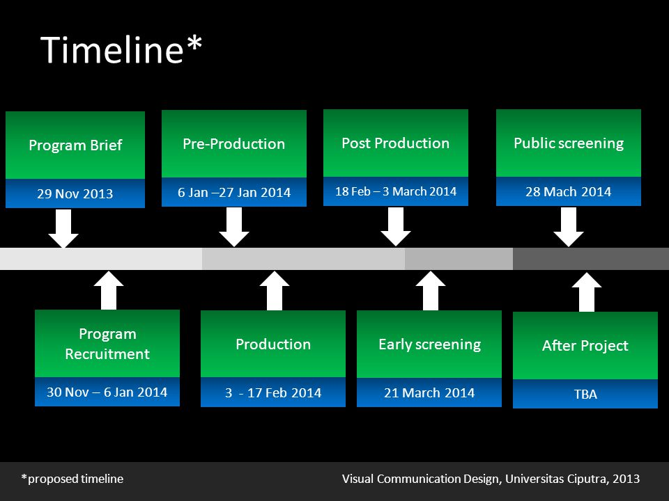 Visual Communication Design, Universitas Ciputra, 2013 Timeline* TBA After Project *proposed timeline 28 Mach 2014 Public screening 21 March 2014 Early screening 18 Feb – 3 March 2014 Post Production 3 - 17 Feb 2014 Production 6 Jan –27 Jan 2014 Pre-Production 29 Nov 2013 Program Brief 30 Nov – 6 Jan 2014 Program Recruitment