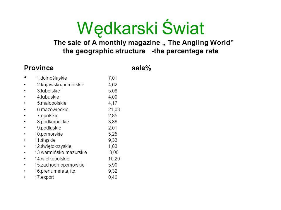 """Wędkarski Świat The sale of A monthly magazine """" The Angling World the geographic structure -the percentage rate Province sale% 1.dolnośląskie7,01 2.kujawsko-pomorskie4,62 3.lubelskie5,08 4.lubuskie4,09 5.małopolskie4,17 6.mazowieckie21,08 7.opolskie2,85 8.podkarpackie3,86 9.podlaskie2,01 10.pomorskie 5,25 11.śląskie9,33 12.świętokrzyskie 1,83 13.warmińsko-mazurskie 3,00 14.wielkopolskie 10,20 15.zachodniopomorskie 5,90 16.prenumerata, itp..9,32 17.export 0,40"""