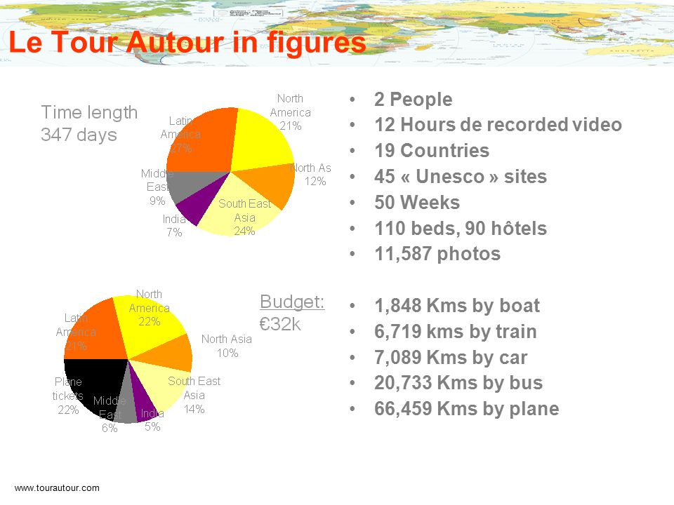 www.tourautour.com Le Tour Autour in figures 2 People 12 Hours de recorded video 19 Countries 45 « Unesco » sites 50 Weeks 110 beds, 90 hôtels 11,587 photos 1,848 Kms by boat 6,719 kms by train 7,089 Kms by car 20,733 Kms by bus 66,459 Kms by plane