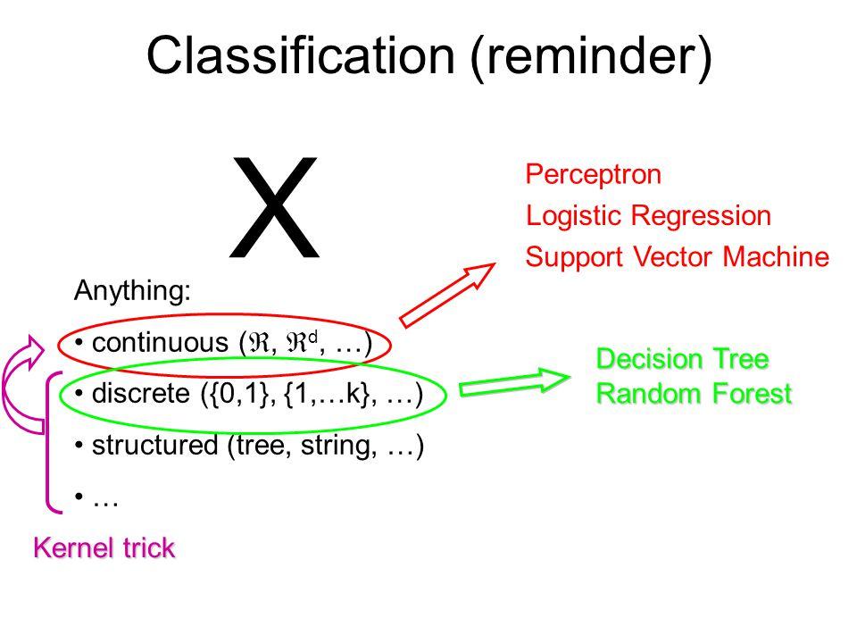 Regression X .
