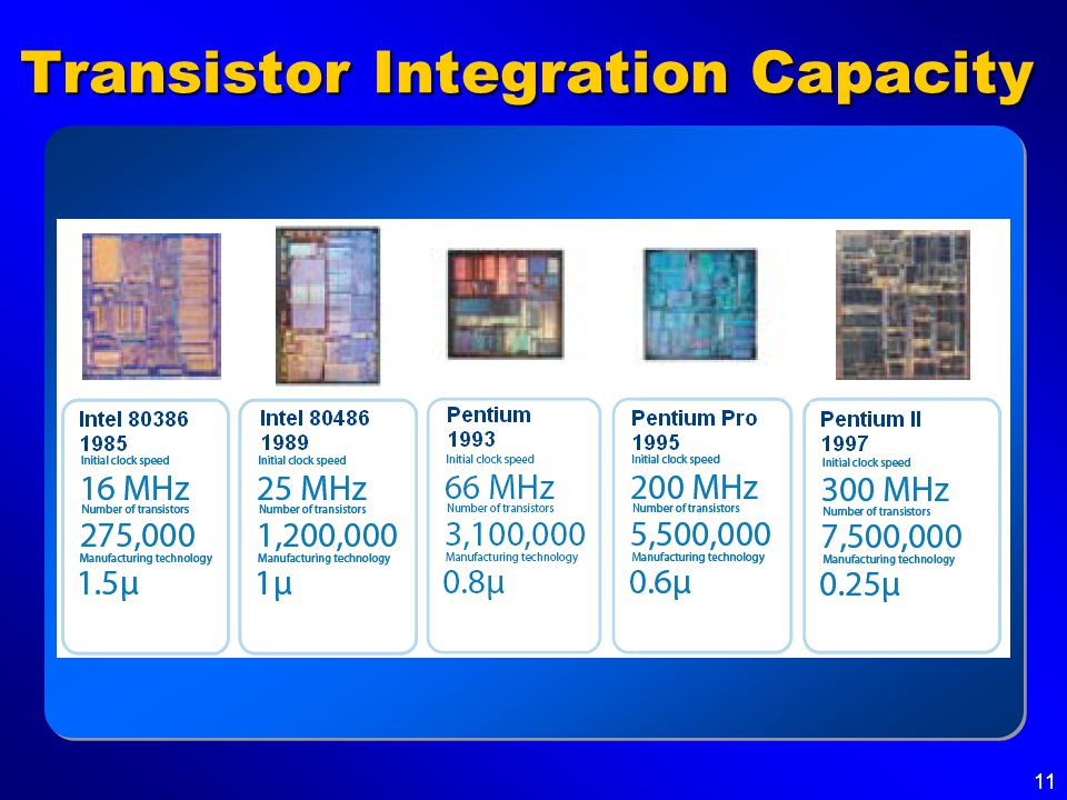11 Transistor Integration Capacity