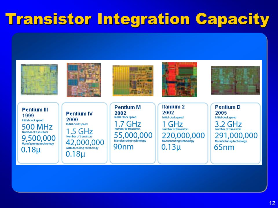 12 Transistor Integration Capacity