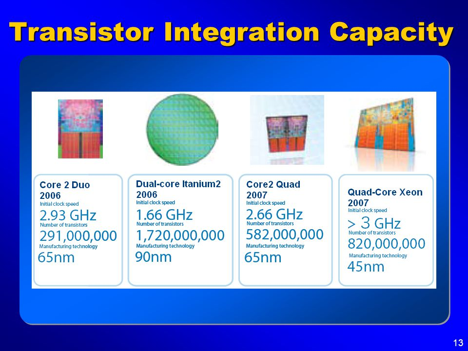 13 Transistor Integration Capacity