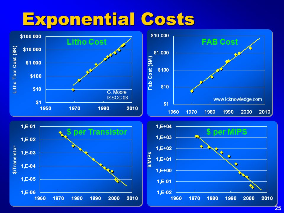 25 Exponential Costs G.
