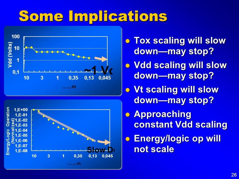 26 Some Implications Tox scaling will slow down—may stop? Tox scaling will slow down—may stop? Vdd scaling will slow down—may stop? Vdd scaling will s