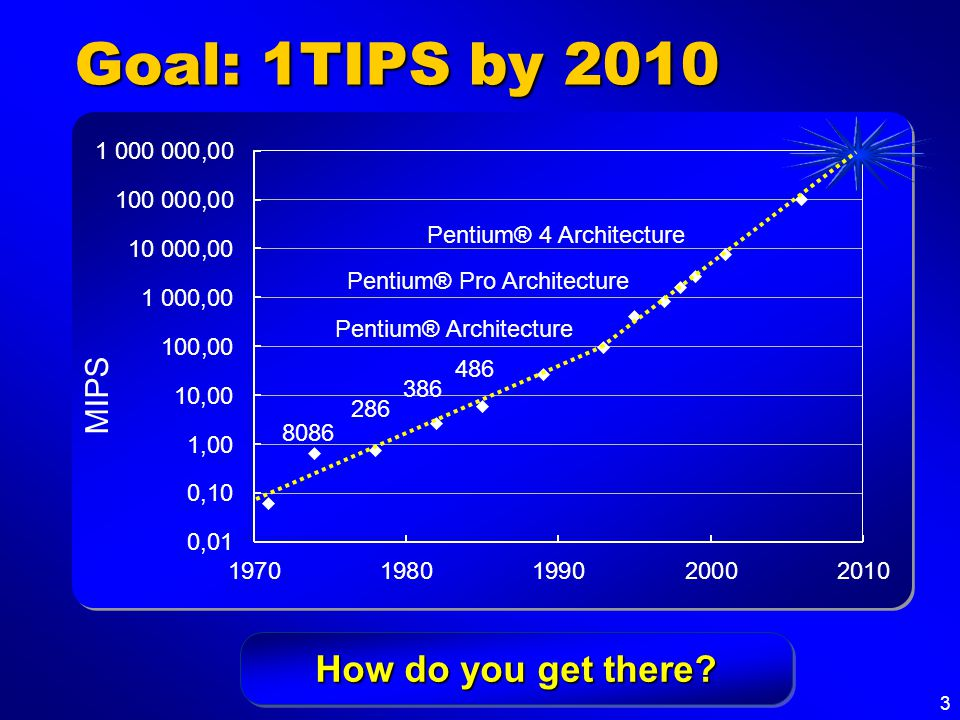 3 Goal: 1TIPS by 2010 Pentium® Pro Architecture Pentium® 4 Architecture Pentium® Architecture 486 386 286 8086 How do you get there