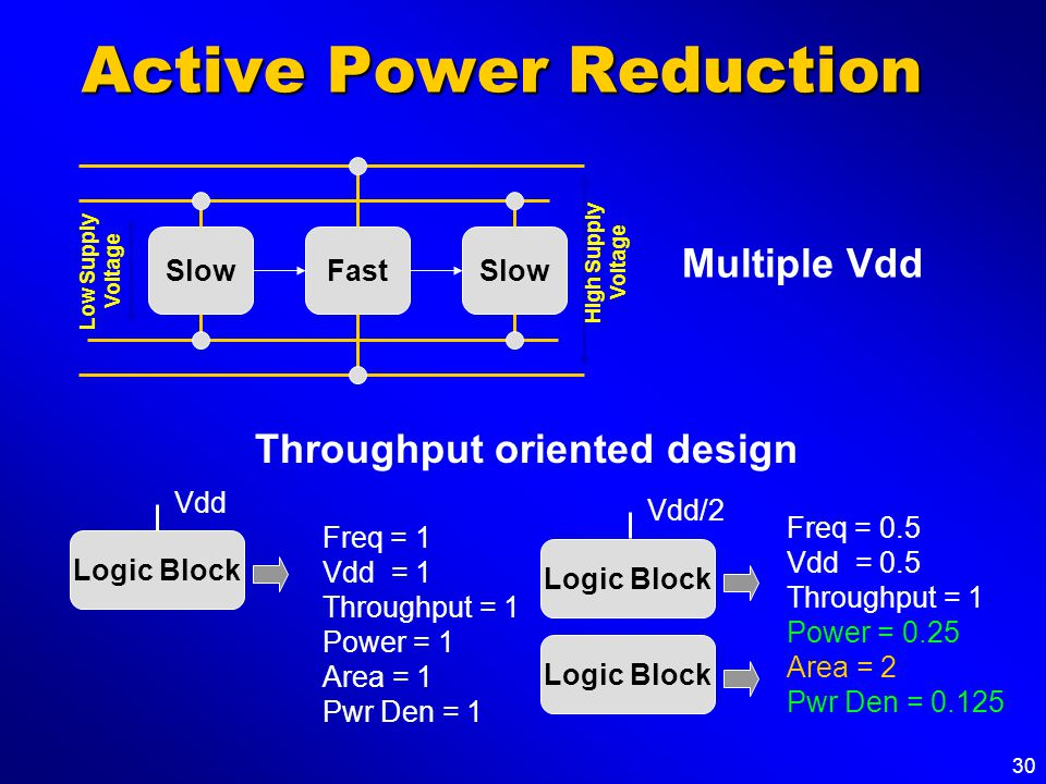 30 Active Power Reduction SlowFastSlow Low Supply Voltage High Supply Voltage Logic Block Freq = 1 Vdd = 1 Throughput = 1 Power = 1 Area = 1 Pwr Den = 1 Vdd Logic Block Freq = 0.5 Vdd = 0.5 Throughput = 1 Power = 0.25 Area = 2 Pwr Den = 0.125 Vdd/2 Logic Block Multiple Vdd Throughput oriented design