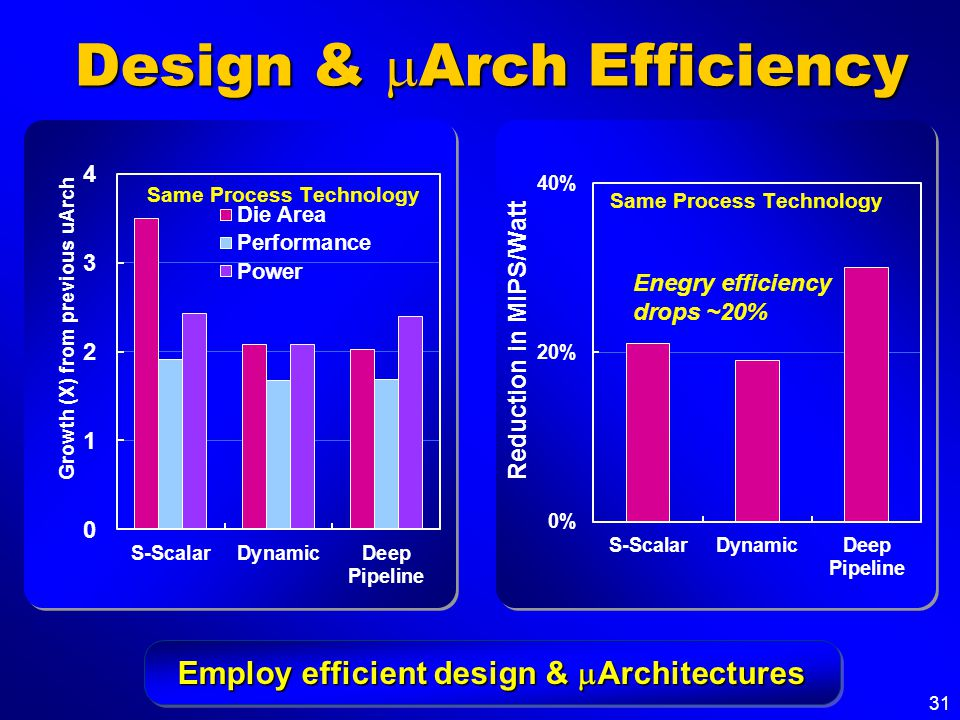 31 Design &  Arch Efficiency Employ efficient design &  Architectures