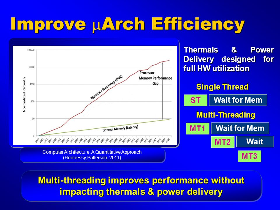 Improve  Arch Efficiency ST Wait for Mem MT1 Wait for Mem MT2 Wait MT3 Single Thread Multi-Threading Thermals & Power Delivery designed for full HW u
