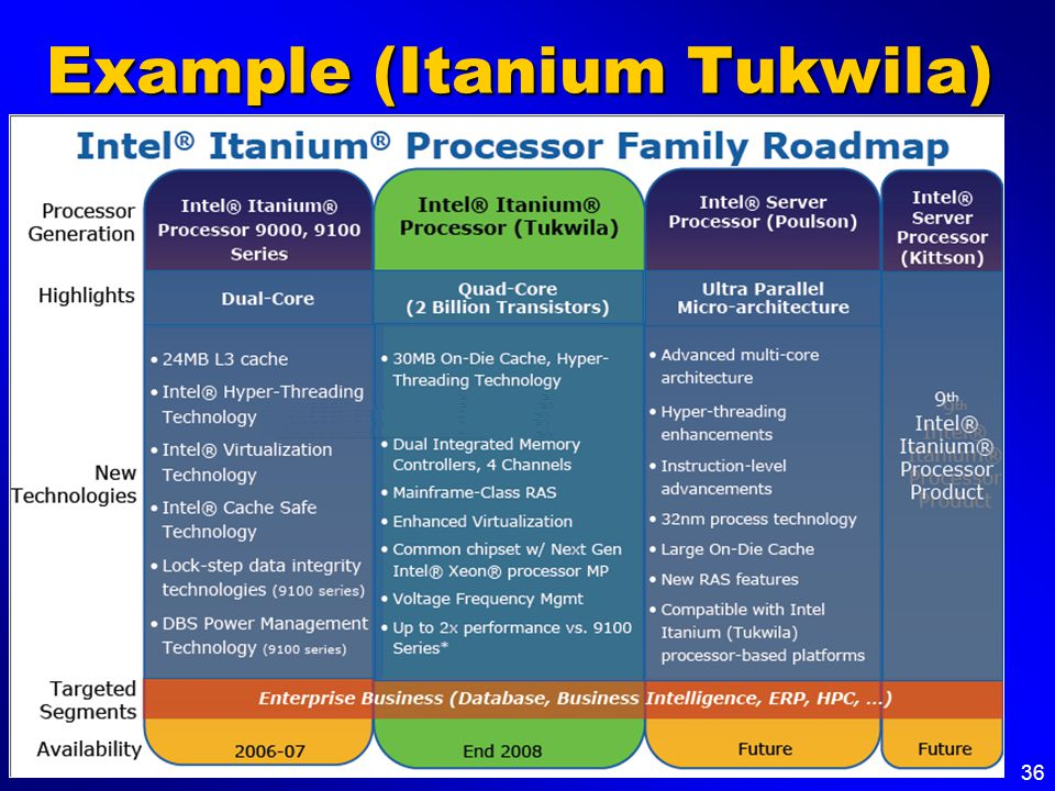 36 Example (Itanium Tukwila)