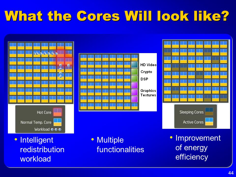 44 What the Cores Will look like? Intelligent redistribution workload Improvement of energy efficiency Multiple functionalities