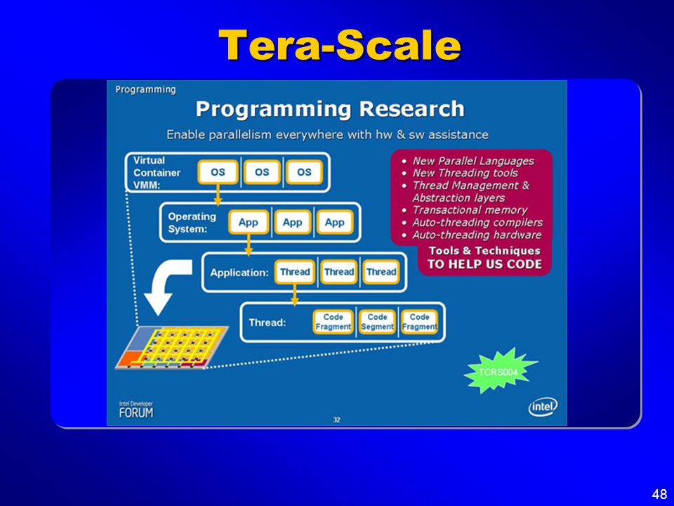 48 Tera-Scale