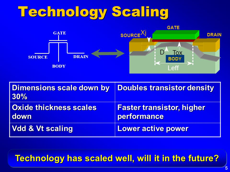 5 Technology Scaling GATE SOURCE BODY DRAIN Xj Tox D GATE SOURCE DRAIN Leff BODY Dimensions scale down by 30% Doubles transistor density Oxide thickness scales down Faster transistor, higher performance Vdd & Vt scaling Lower active power Technology has scaled well, will it in the future