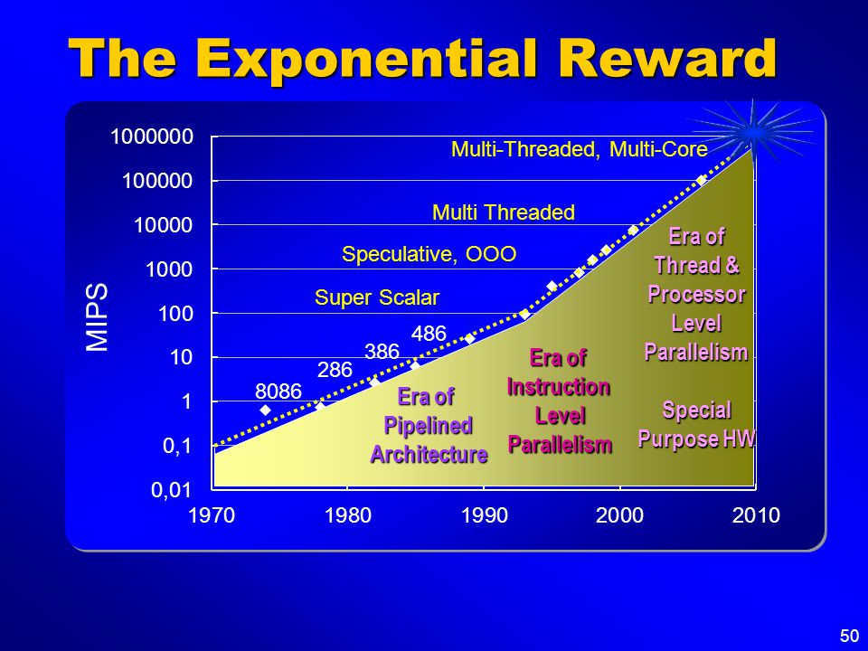 50 The Exponential Reward Speculative, OOO Era of Instruction LevelParallelism Super Scalar 486 386 286 8086 Era of Pipelined Architecture Multi Threa