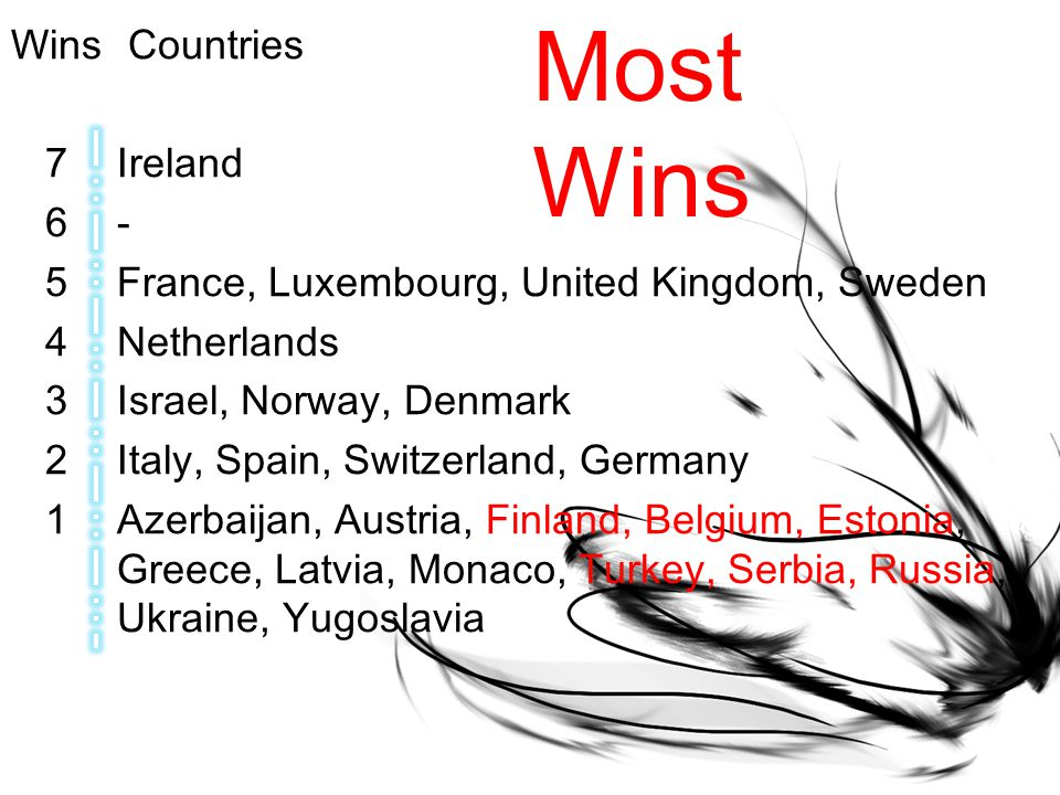 Wins Countries 7Ireland 6- 5France, Luxembourg, United Kingdom, Sweden 4Netherlands 3Israel, Norway, Denmark 2Italy, Spain, Switzerland, Germany 1Azerbaijan, Austria, Finland, Belgium, Estonia, Greece, Latvia, Monaco, Turkey, Serbia, Russia, Ukraine, Yugoslavia Most Wins