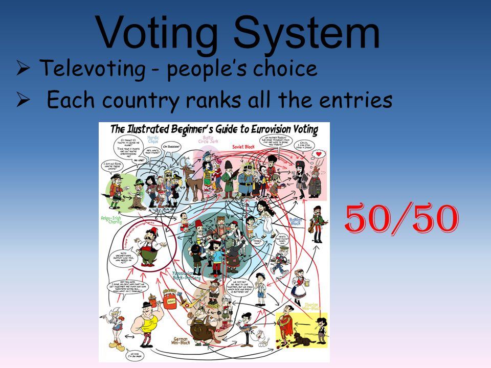Voting System  Televoting - people's choice  Each country ranks all the entries 50/50