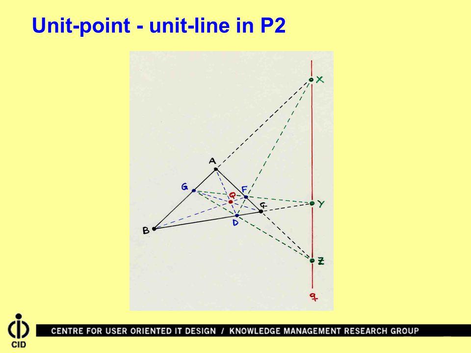 Unit-point - unit-line in P2