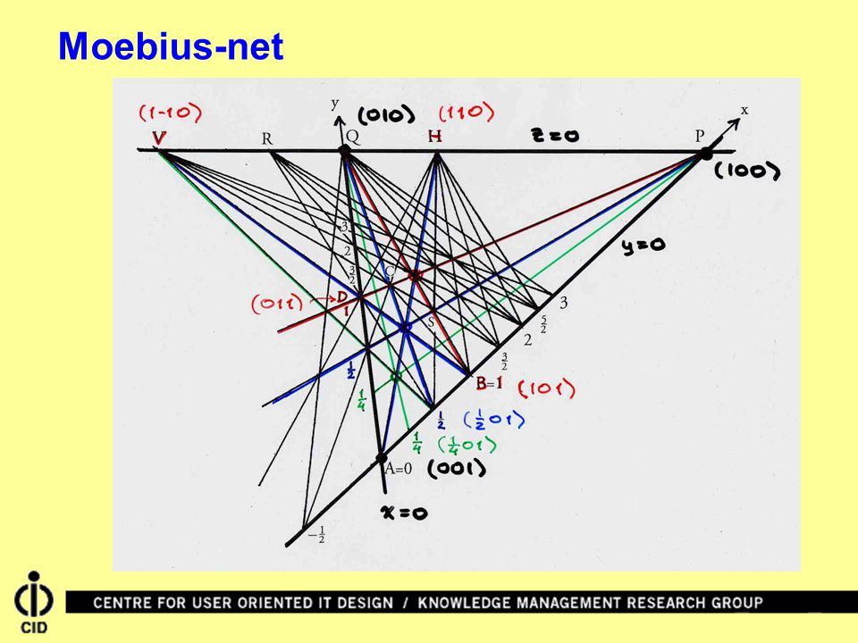 Moebius-net