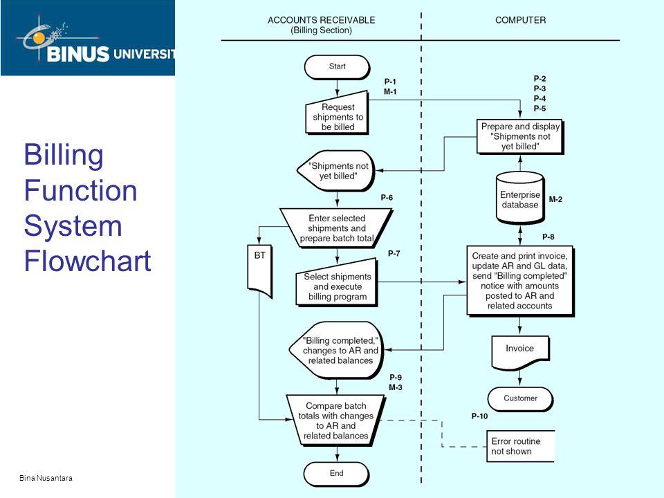 Bina Nusantara Billing Function System Flowchart