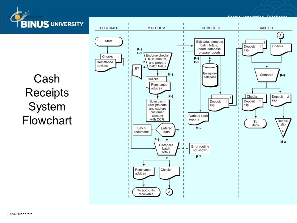 Bina Nusantara Cash Receipts System Flowchart