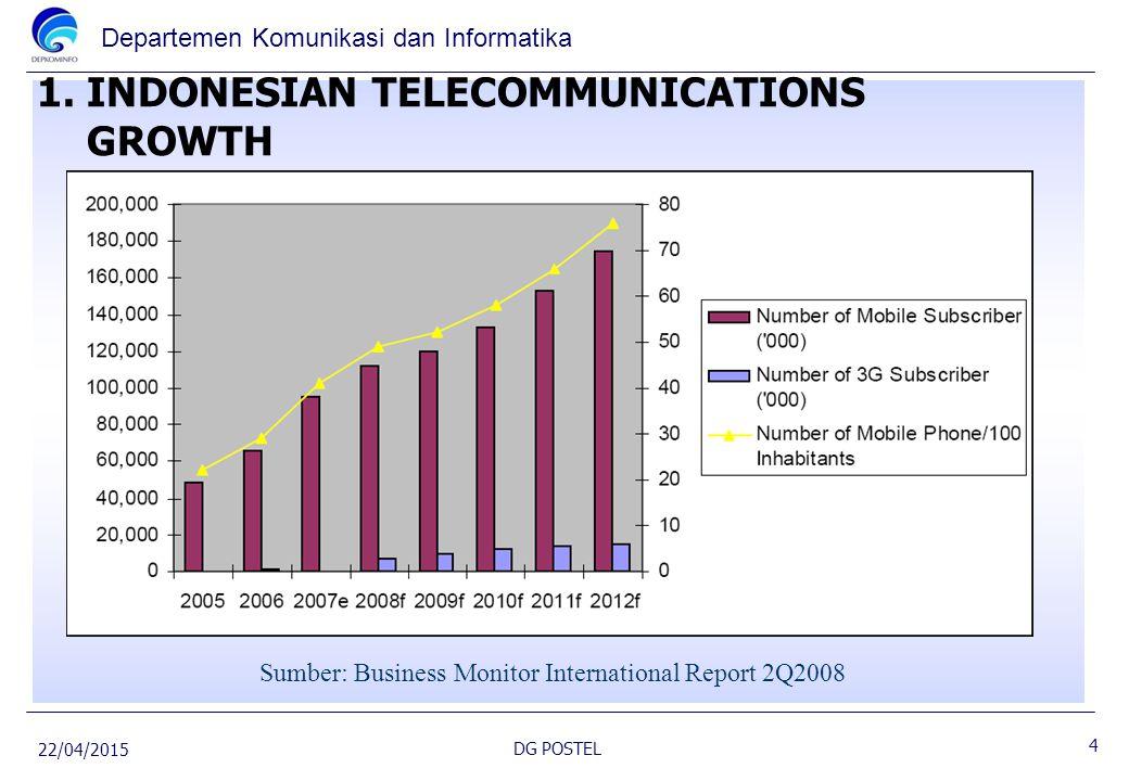 Departemen Komunikasi dan Informatika 1. INDONESIAN TELECOMMUNICATIONS GROWTH Sumber: Business Monitor International Report 2Q2008 22/04/2015 DG POSTE