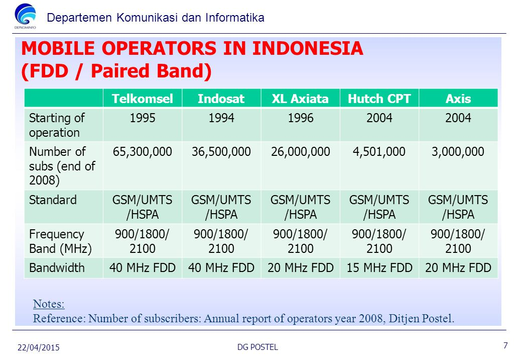 Departemen Komunikasi dan Informatika MOBILE OPERATORS IN INDONESIA (FDD / Paired Band) 22/04/2015 DG POSTEL Notes: Reference: Number of subscribers: