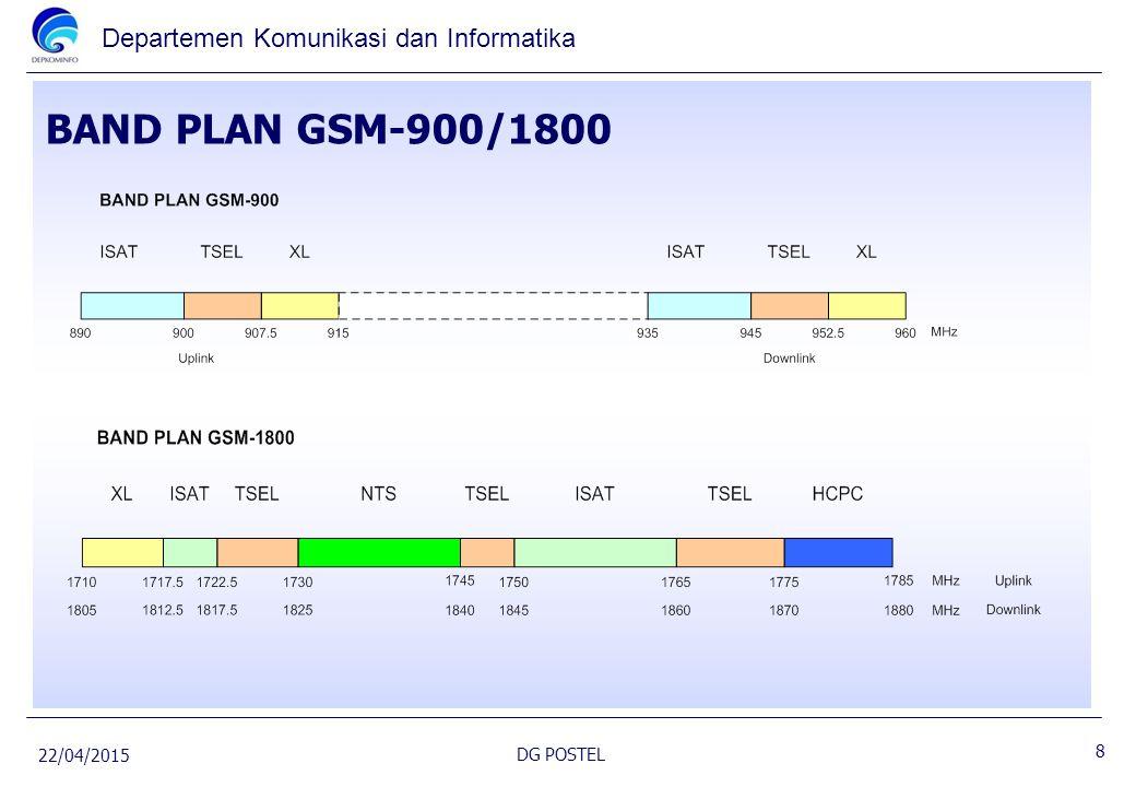 Departemen Komunikasi dan Informatika BAND PLAN GSM-900/1800 22/04/2015 DG POSTEL 8