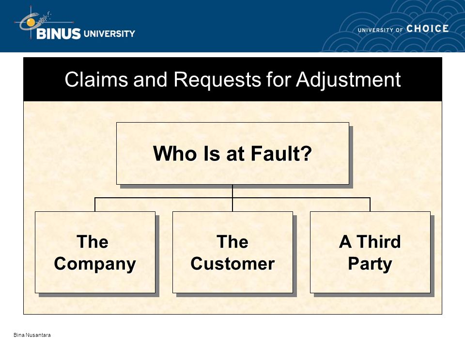 Bina Nusantara Claims and Requests for Adjustment Who Is at Fault? TheCompanyTheCompanyTheCustomerTheCustomer A Third Party Party