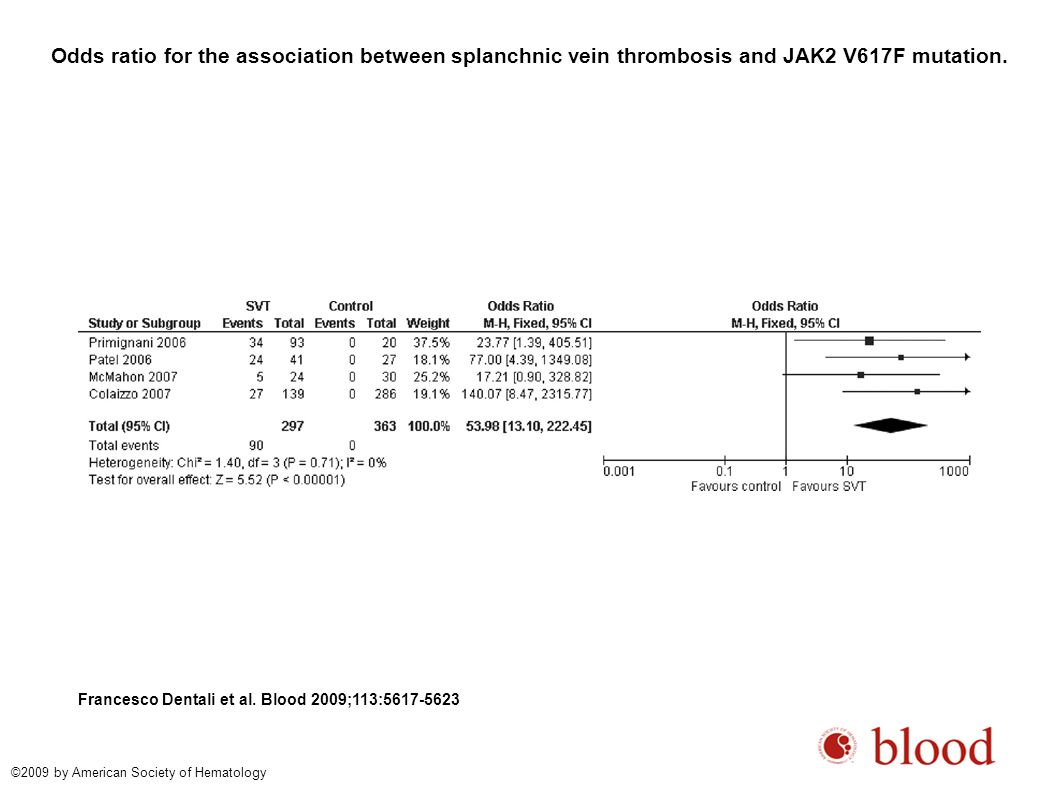 Odds ratio for the association between splanchnic vein thrombosis and JAK2 V617F mutation.