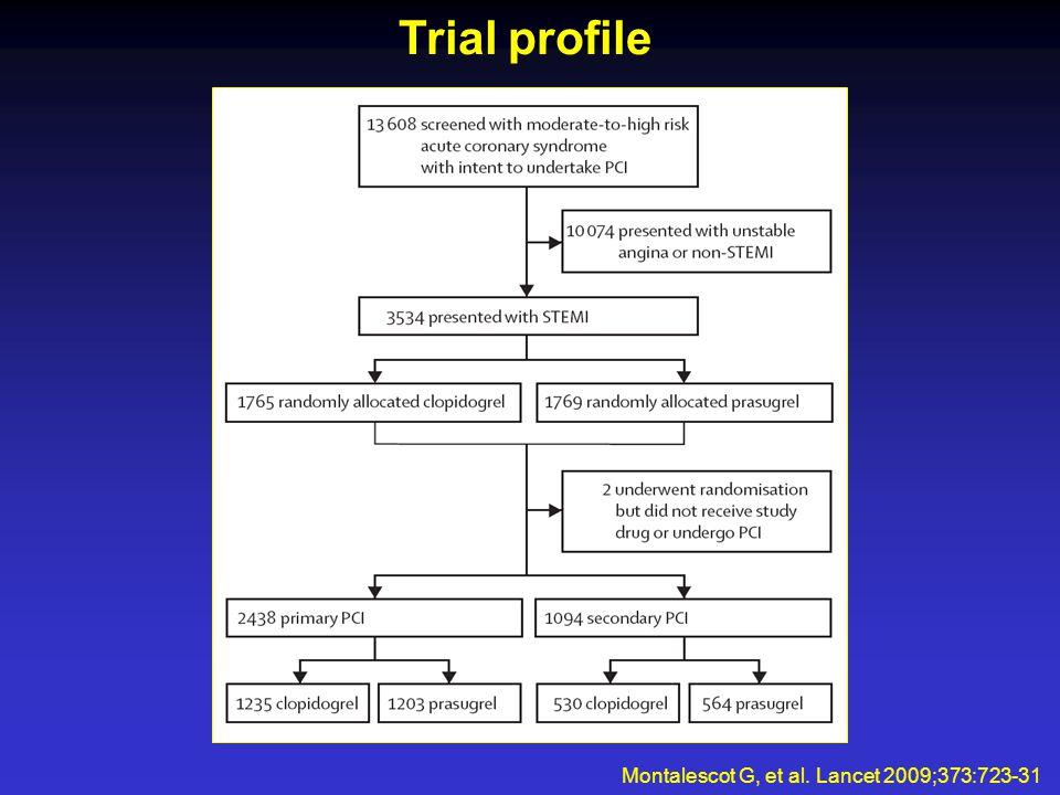 Trial profile Montalescot G, et al. Lancet 2009;373:723-31