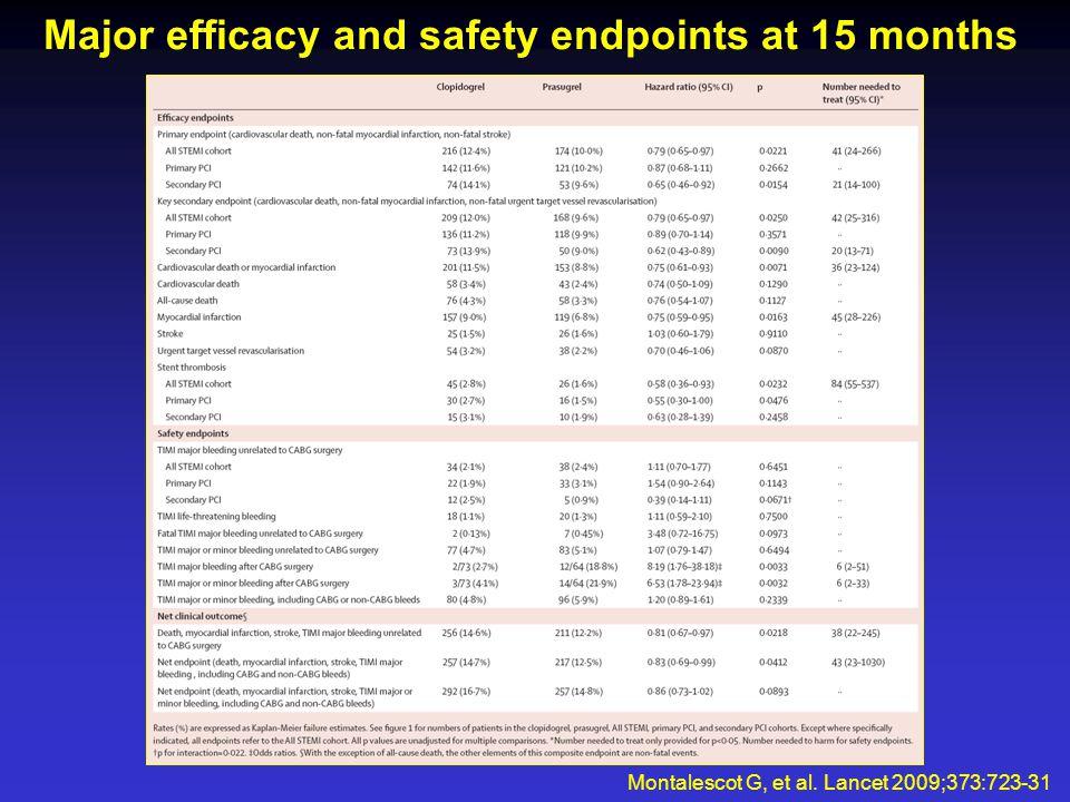 Kaplan-Meier curves for selected endpoints Montalescot G, et al. Lancet 2009;373:723-31