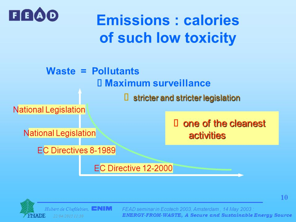 Hubert de Chefdebien, 22/04/2015 11:31 FEAD seminar in Ecotech 2003, Amsterdam, 14 May 2003 : ENERGY-FROM-WASTE, A Secure and Sustainable Energy Source 10 Waste = Pollutants  Maximum surveillance stricter and stricter legislation  stricter and stricter legislation  one of the  cleanest activities   one of the  cleanest activities Emissions : calories of such low toxicity National Legislation EC Directives 8-1989 National Legislation EC Directive 12-2000