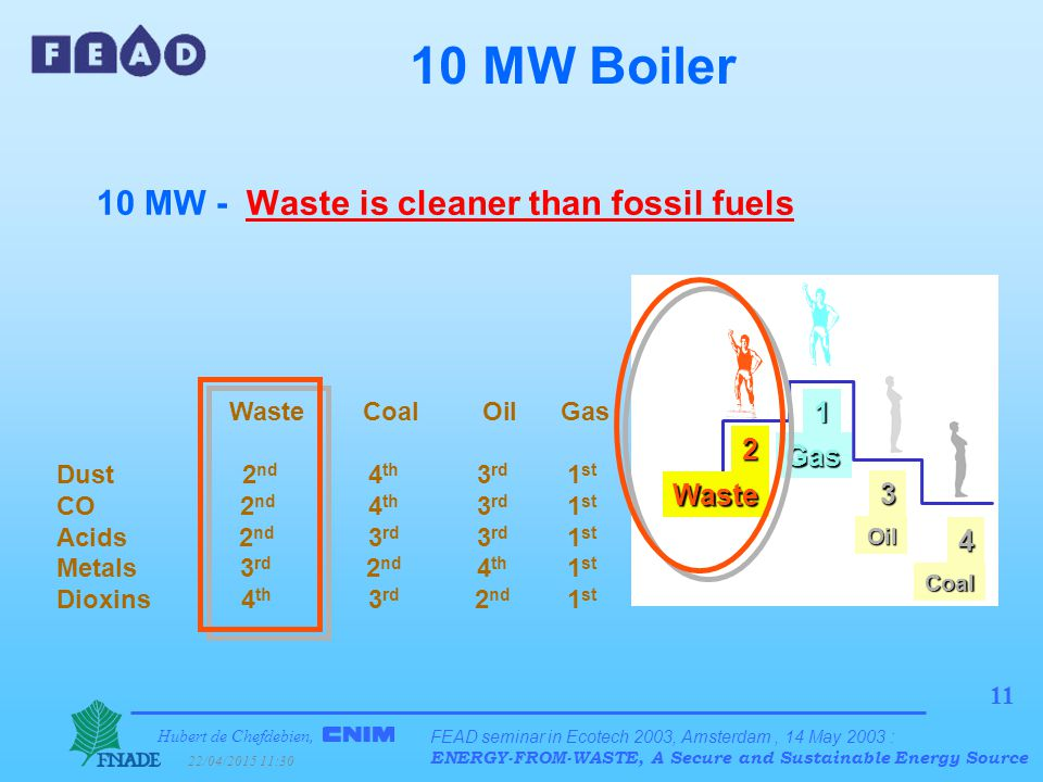 Hubert de Chefdebien, 22/04/2015 11:31 FEAD seminar in Ecotech 2003, Amsterdam, 14 May 2003 : ENERGY-FROM-WASTE, A Secure and Sustainable Energy Source 11 10 MW Boiler 10 MW - Waste is cleaner than fossil fuels Waste Coal Oil Gas Dust 2 nd 4 th 3 rd 1 st CO 2 nd 4 th 3 rd 1 st Acids 2 nd 3 rd 3 rd 1 st Metals 3 rd 2 nd 4 th 1 st Dioxins 4 th 3 rd 2 nd 1 st 3 Oil 4 Coal 2 Waste 1 Gas