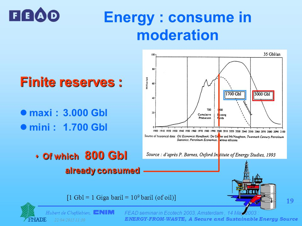 Hubert de Chefdebien, 22/04/2015 11:31 FEAD seminar in Ecotech 2003, Amsterdam, 14 May 2003 : ENERGY-FROM-WASTE, A Secure and Sustainable Energy Source 19 Energy : consume in moderation Finite reserves : lmaxi : 3.000 Gbl lmini : 1.700 Gbl  Of which 800 Gbl already consumed [1 Gbl = 1 Giga baril = 10 9 baril (of oil)]