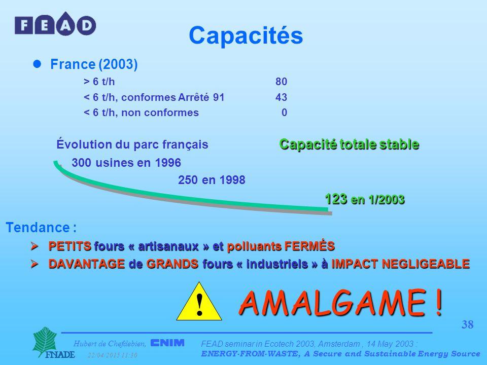 Hubert de Chefdebien, 22/04/2015 11:31 FEAD seminar in Ecotech 2003, Amsterdam, 14 May 2003 : ENERGY-FROM-WASTE, A Secure and Sustainable Energy Source 38 Capacités lFrance (2003) > 6 t/h80 < 6 t/h, conformesArrêté 9143 < 6 t/h, non conformes 0 Capacité totale stable Évolution du parc français Capacité totale stable 300 usines en 1996 250 en 1998 123 en 1/2003 Tendance :  PETITS fours « artisanaux » et polluants FERMÉS  DAVANTAGE de GRANDS fours « industriels » à IMPACT NEGLIGEABLE .