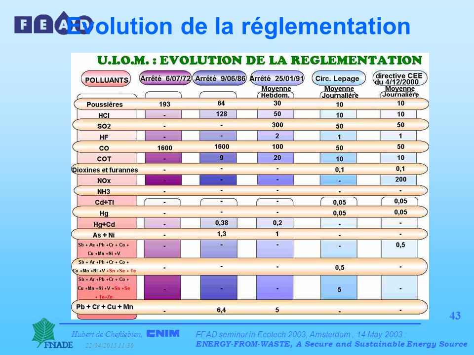 Hubert de Chefdebien, 22/04/2015 11:31 FEAD seminar in Ecotech 2003, Amsterdam, 14 May 2003 : ENERGY-FROM-WASTE, A Secure and Sustainable Energy Source 43 Evolution de la réglementation