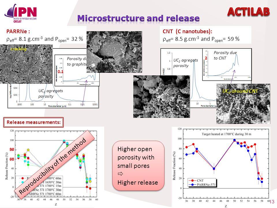 13 CNT (C nanotubes):  eff = 8.5 g.cm -3 and P open = 59 % PARRNe :  eff = 8.1 g.cm -3 and P open = 32 % Porosity due to graphite Release measuremen