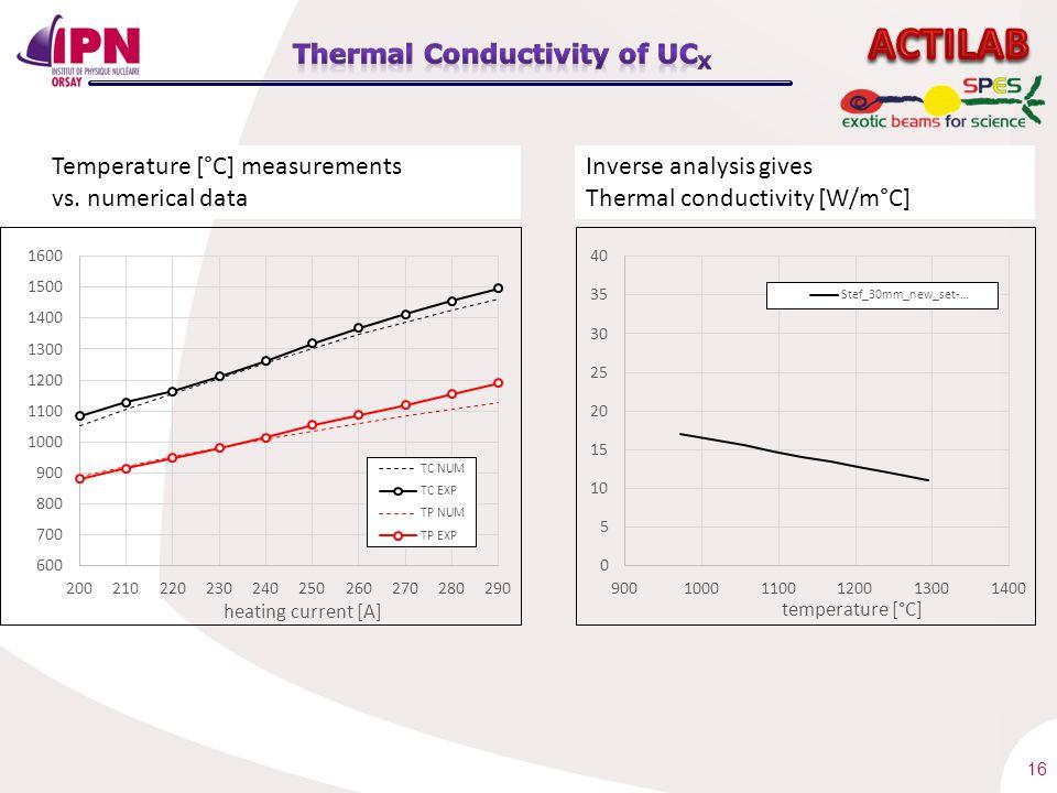 16 Temperature [°C] measurements vs.