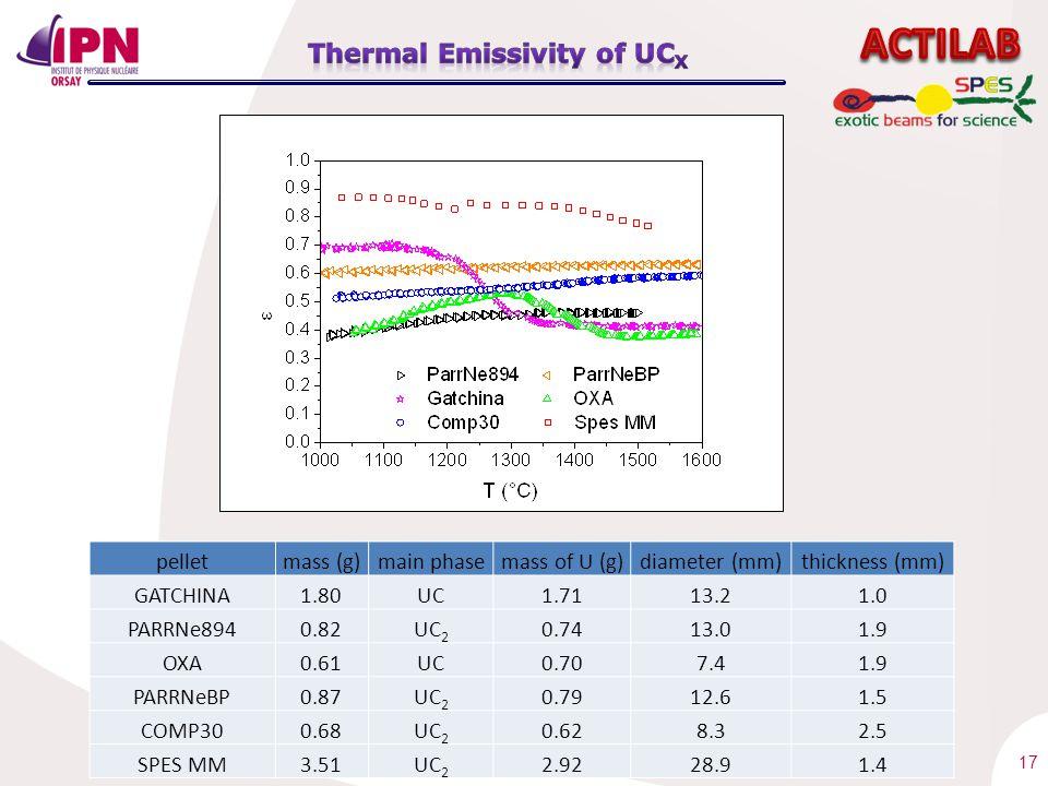 17 pelletmass (g)main phasemass of U (g)diameter (mm)thickness (mm) GATCHINA1.80UC1.7113.21.0 PARRNe8940.82UC 2 0.7413.01.9 OXA0.61UC0.707.41.9 PARRNeBP0.87UC 2 0.7912.61.5 COMP300.68UC 2 0.628.32.5 SPES MM3.51UC 2 2.9228.91.4