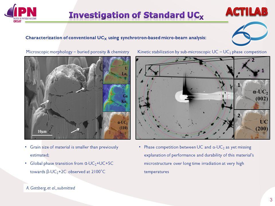 3 Characterization of conventional UC X using synchrotron-based micro-beam analysis: Microscopic morphology – buried porosity & chemistryKinetic stabi